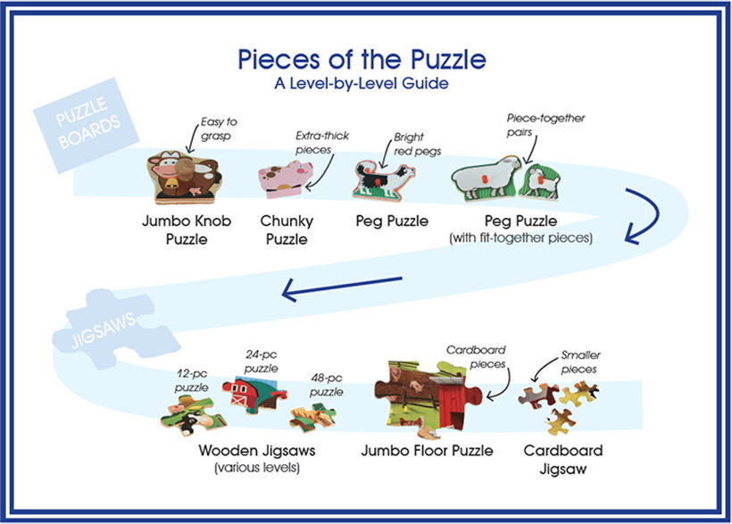 Which Kind Of Puzzle Is Right For My Child Melissa Doug Blog